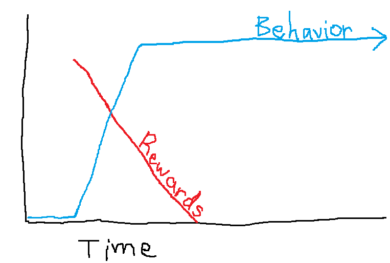 Rewards and Behavior