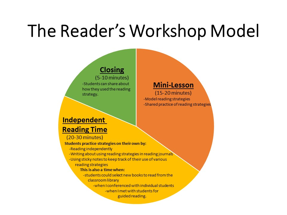 reader s workshop an overview cuppacocoa