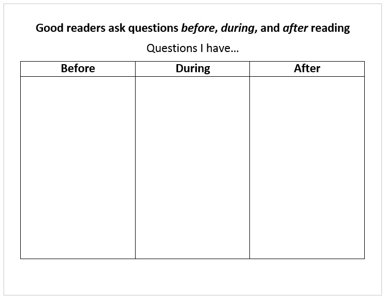 Good readers ask questions before, during, and after reading